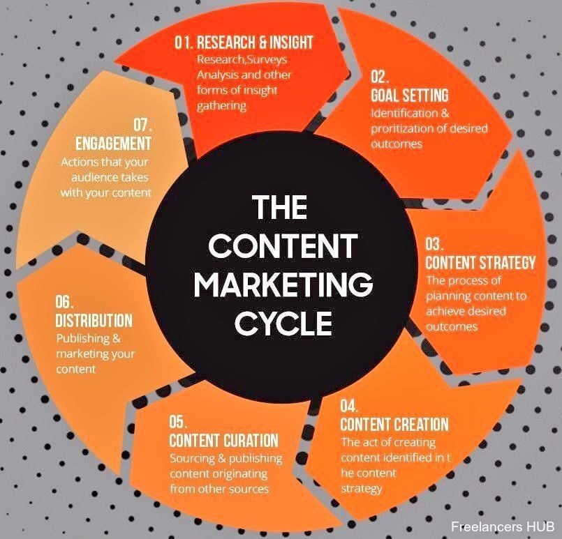 The 7 stages of #ContentMarketing