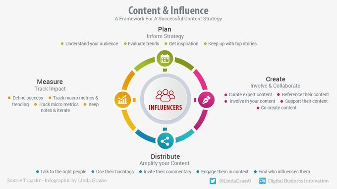 Infographic InfluencerMarketing ContentMarketing Influencer