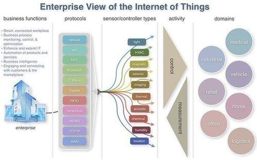 Enterprise Internet IoT BigData automation Sensors IIoT Marketing AI smarthomes BI Analytics