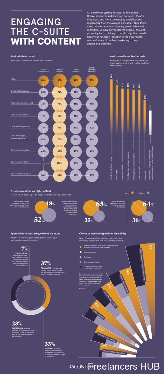 Infographic Marketing ContentMarketing CSuite CEO CMO