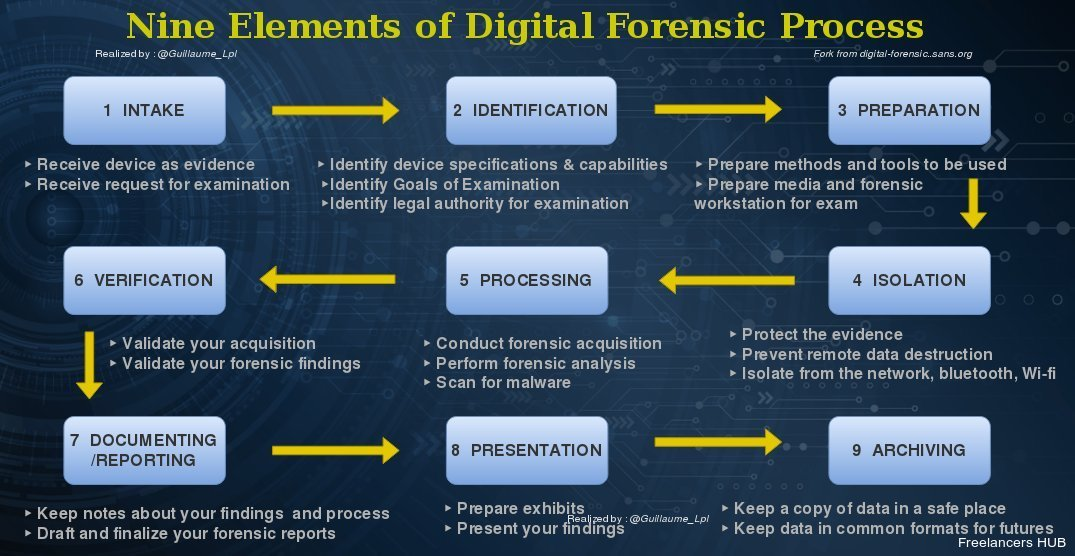 Nine Elements of Digital Forensic Process [#Infographic]
