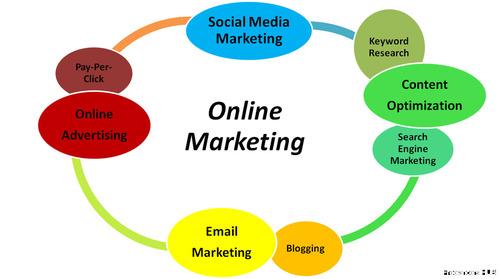SocialMedia SocialMediaMarketing DigitalMarketing ContentMarketing GrowthHacking Startups SEO SMM Ecommerce Marketing InfluencerMarketing Blogging Infographic website webmarketing webdesign