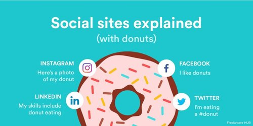 Let's have a look at this nice infographic - Social sites explained with..