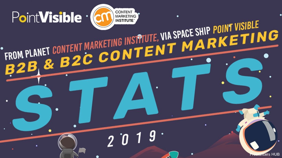 2019 B2B and B2C Content Marketing Statistics - Infographic -  #GraphicsPedia