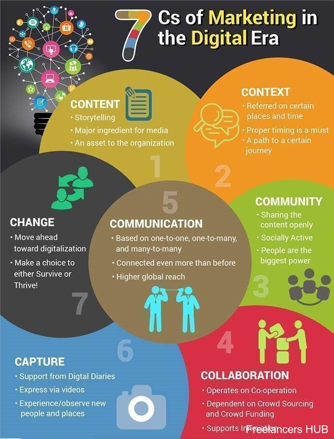 7 C's of #marketing in the #digital era
