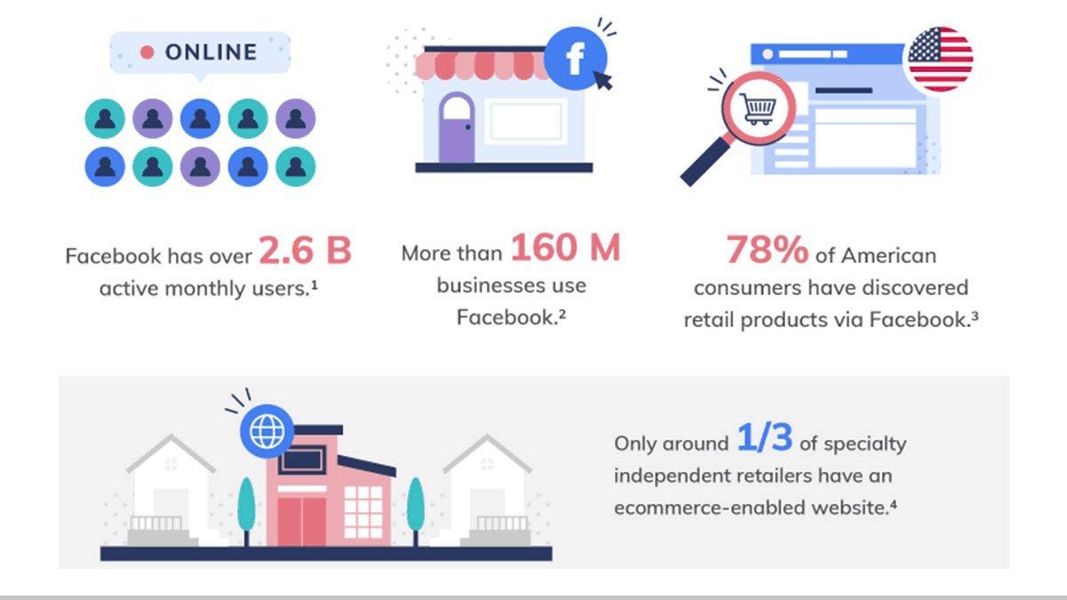 Pourquoi devriez-vous vendre sur Facebook Shops (et comment démarrer)(en ) =>  via   #SocialMedia #SocialCommerce #Marketing