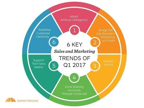 6 Key #Sales and #Marketing #Trends {Infographic}