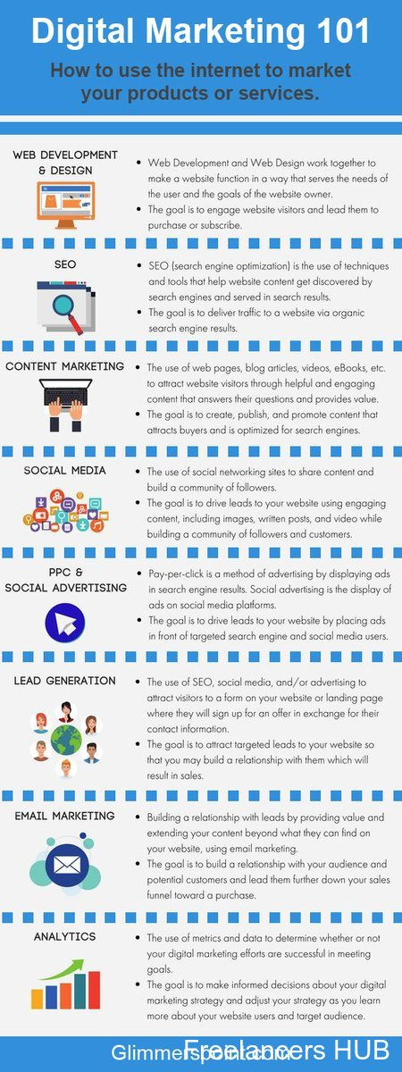 This infographic explains the basics of digital marketing, including web development, SEO, content marketing, social media, and analytics