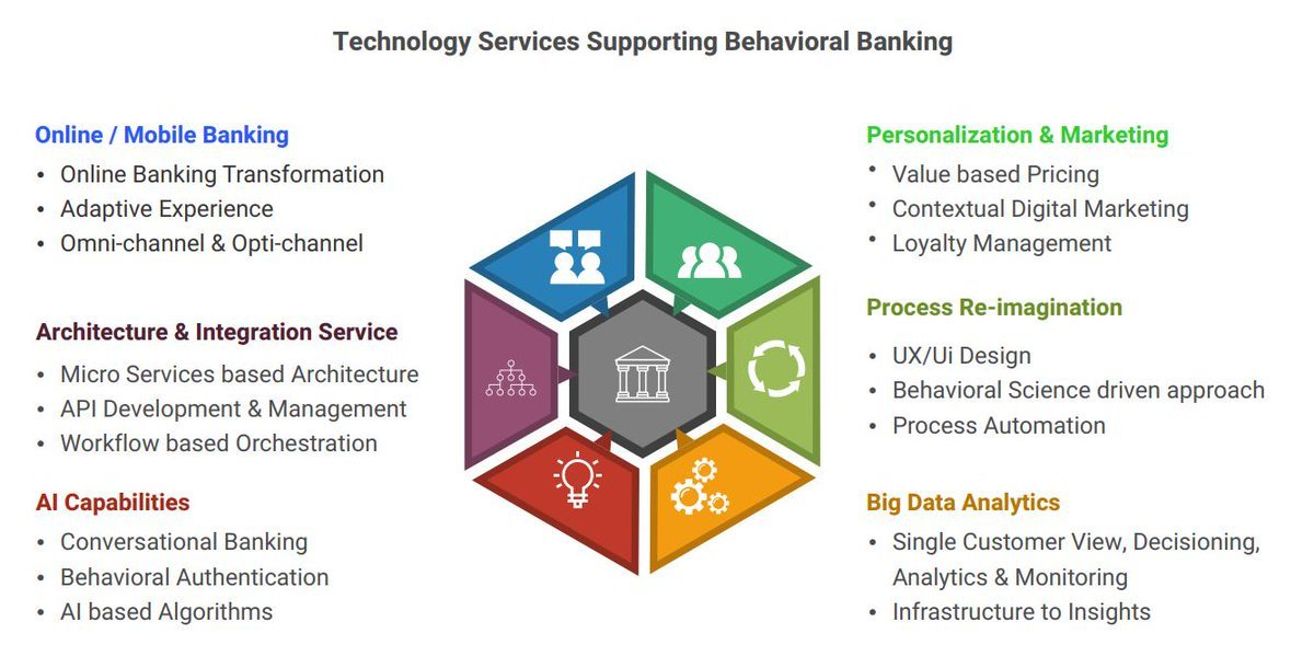 Innovation Fintech Banking DigitalBanking PSD2 OpenBanking APIs FinancialServices AI MachineLearning BigData DataAnalytics Marketing RPA Chatbots VoiceFirst UX CX