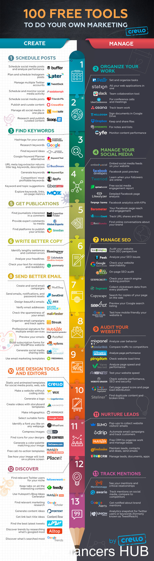 Social Media, SEO, Email, Graphic Design: 100 Free Tools For Digital Marketers (Infographic) / Digital Information World