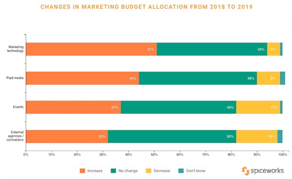 Digital Marketing News: B2B Trends Study, Facebook's Topics to Watch, & What Consumers Really Think of Personalized Ads