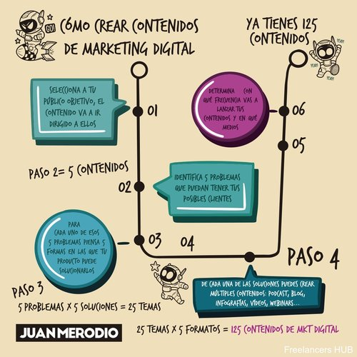 Infograf Infographic Info ContentCreator ContenidosDigitales