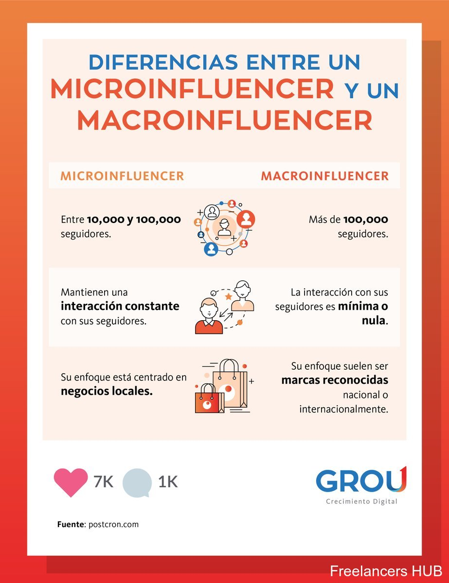 Microinfluencers vs Macroinfluencers #infografia #infographic #marketing