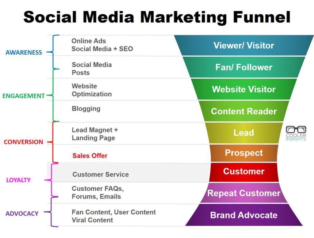 Build a Social Media Marketing Funnel