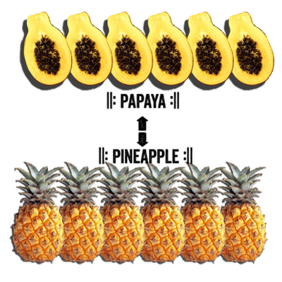 fig. 2:papayapapayapapaya....sounds likepineapplepineapplepineapple...