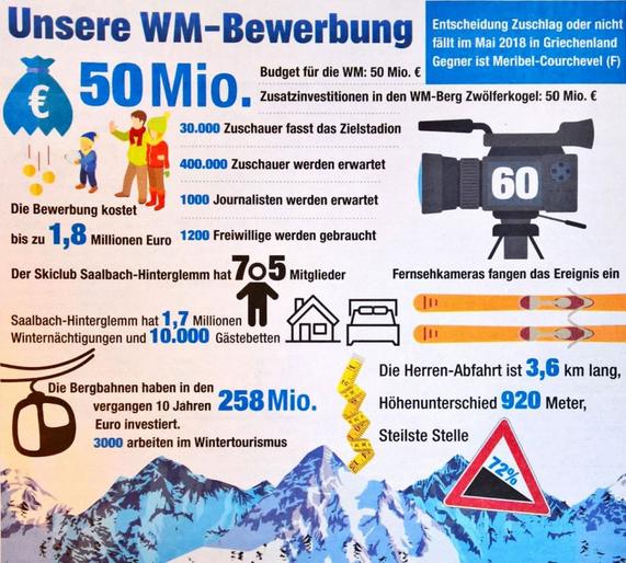 WK 2023 Saalbach overzicht