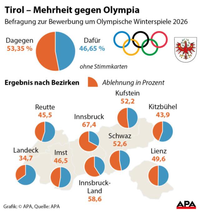 uitslag Olympische spelen tirol 2026