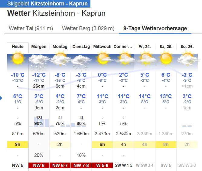Bergfex Kaprun Kitzsteinhorn 18 nov 2017