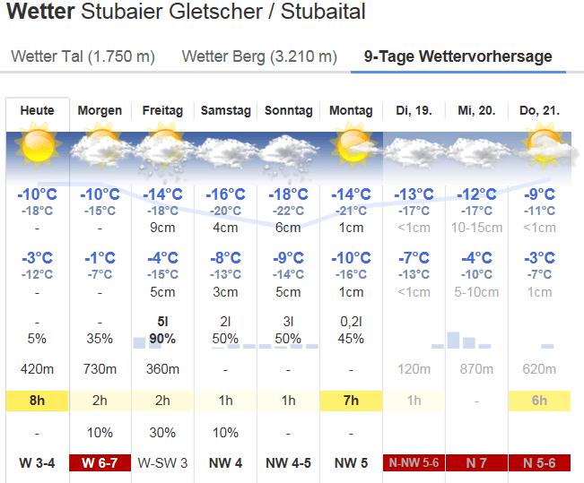 Bergfex Stubaier Gletsjer 13 dec 2017