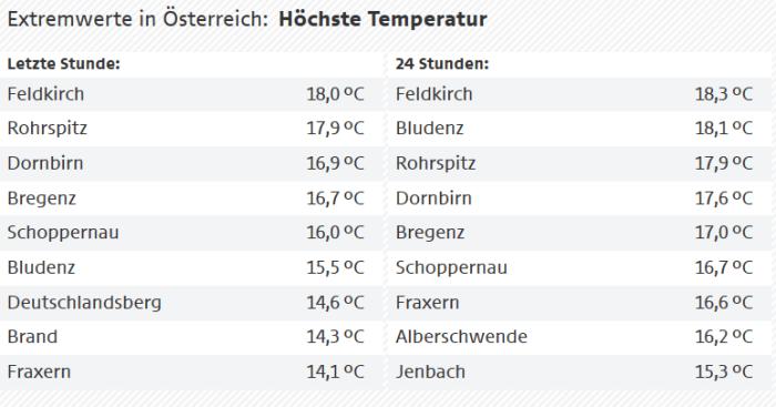Extreme warmte in Oostenrijk 17 dec 2019