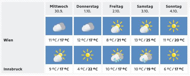 Weer Oostenrijk 1 okt 2020