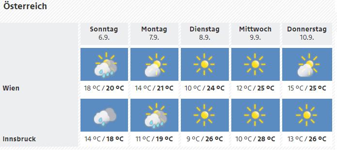 Weer Oostenrijk 6 september 2020