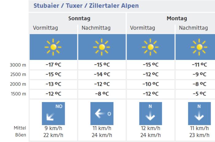 Stubaier Alpen zeer koud januari 2021