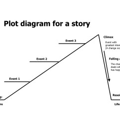 Plot Diagram Fill In E Locker Wiring Character Driven Guild Of Dreams