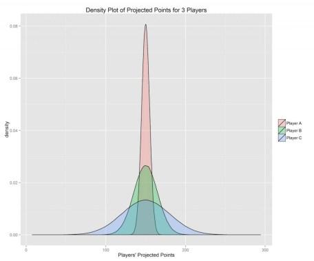 Understanding Fantasy Football Risk