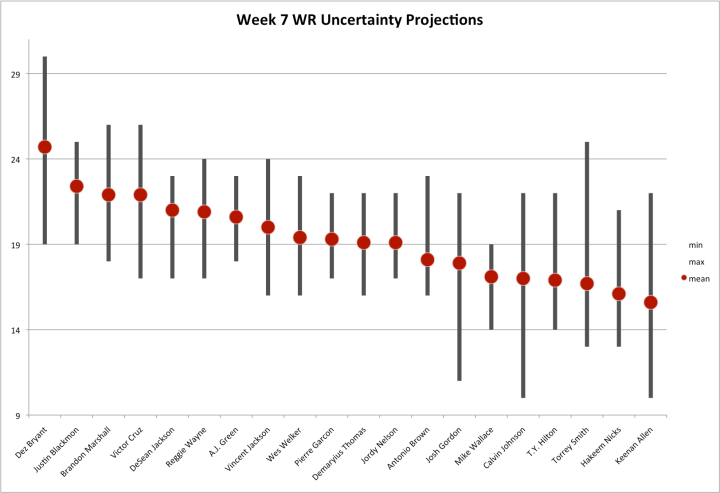 Week 7 WR Uncertainty Projections