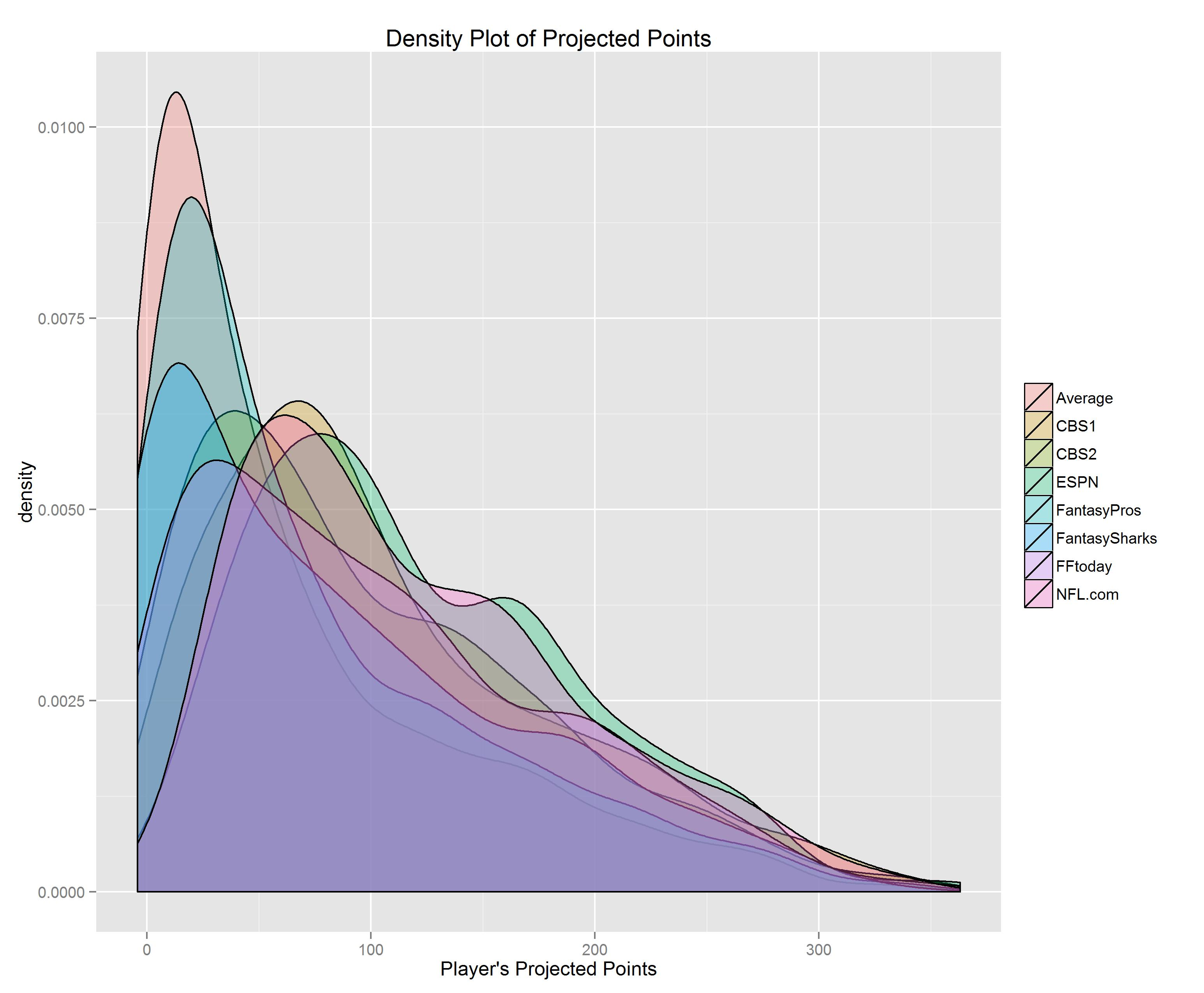 Scraping Fantasy Football Projections from the Web | R-bloggers