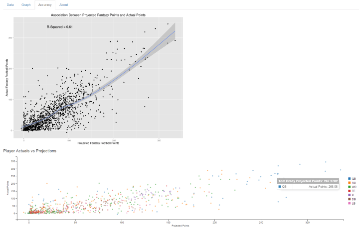 Examining the Accuracy of Fantasy Football Projections in R