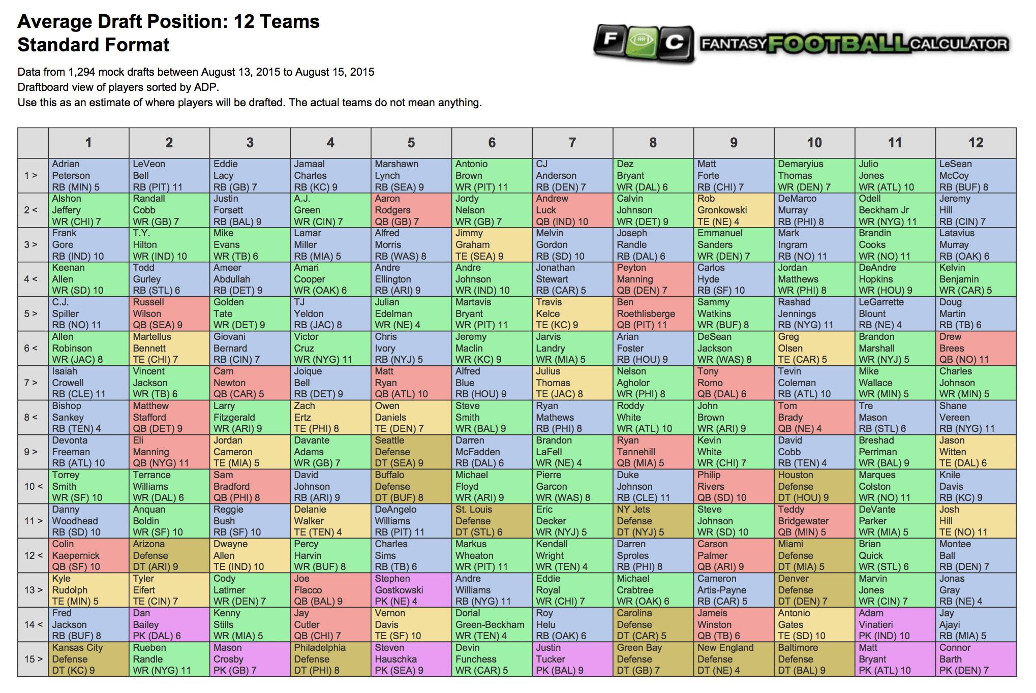 Average Draft Position Adp