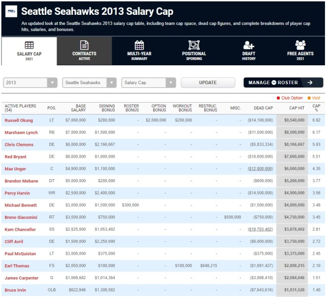<em> Seattle's Top Paid Players in 2013 </em>