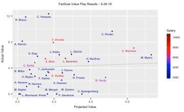 MLB DFS 6-27-18 - FanDuel Projection Results