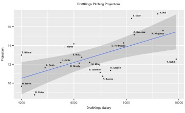 MLB DFS 7-26-18