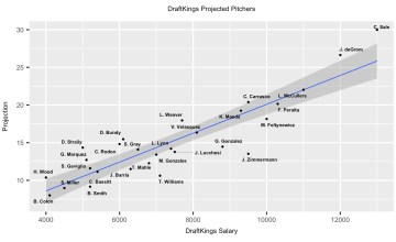 Top Projected Pitchers DraftKings MLB DFS 7-11-18