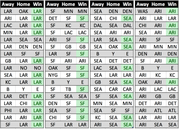 2018-19 NFL Season Predictions - NFC West