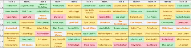 2018 Fantasy Football PPR Perfect Draft Board