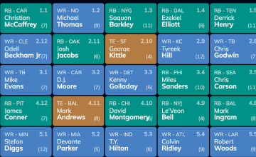 Early 2020 Fantasy Football Mock Draft