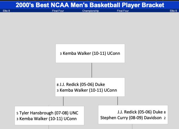 2000s Best NCAA Men's Basketball Player Bracket - Kemba