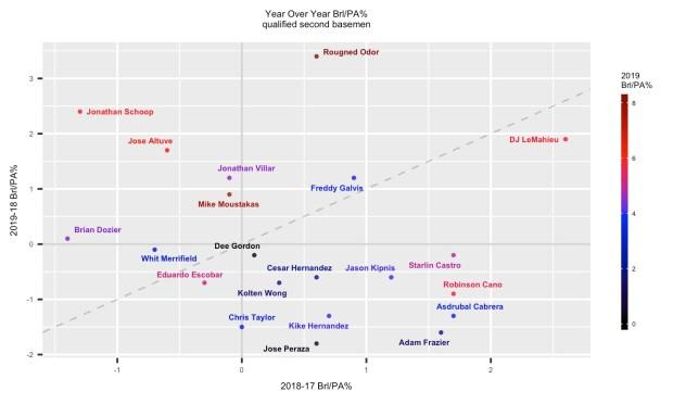 2020 Fantasy Baseball Statcast Brl/PA% 2B