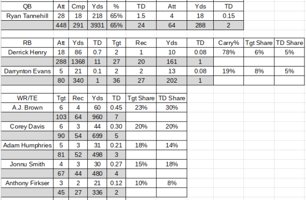 2020 Titans NFL Projections