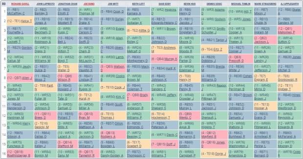 2020 Post-NFL Draft Fantasy Football Mock Draft