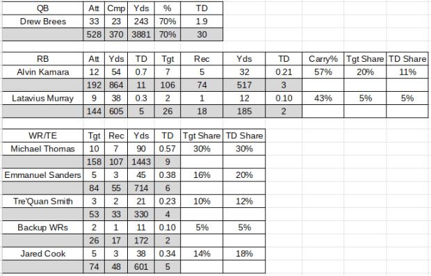 2020 Saints NFL Projections