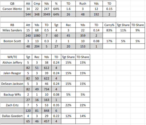2020 Eagles NFL Projections