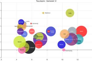 1M PL Season game – GW12 Statistical Analysis