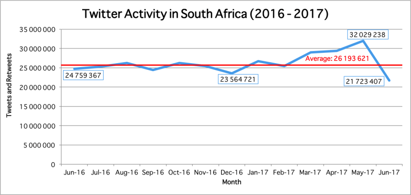 Twitter Usage South Africa
