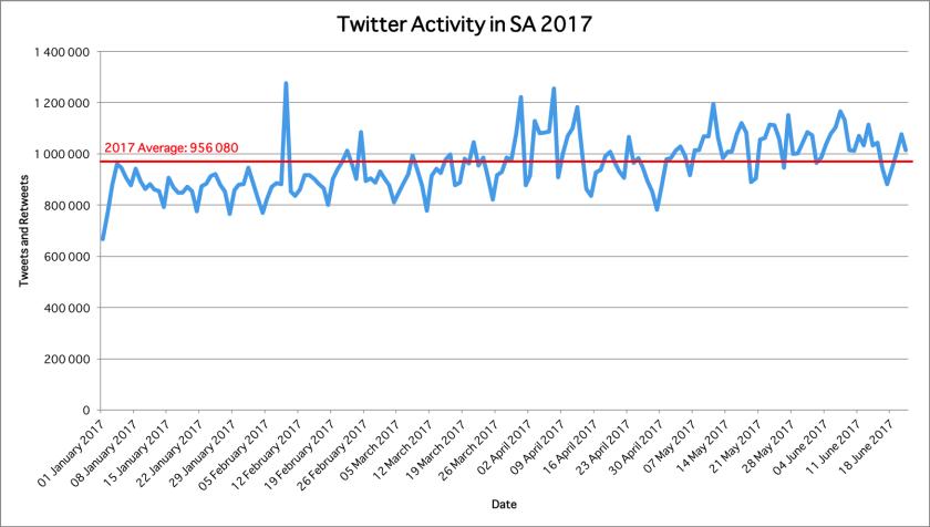 Twitter Usage 2017