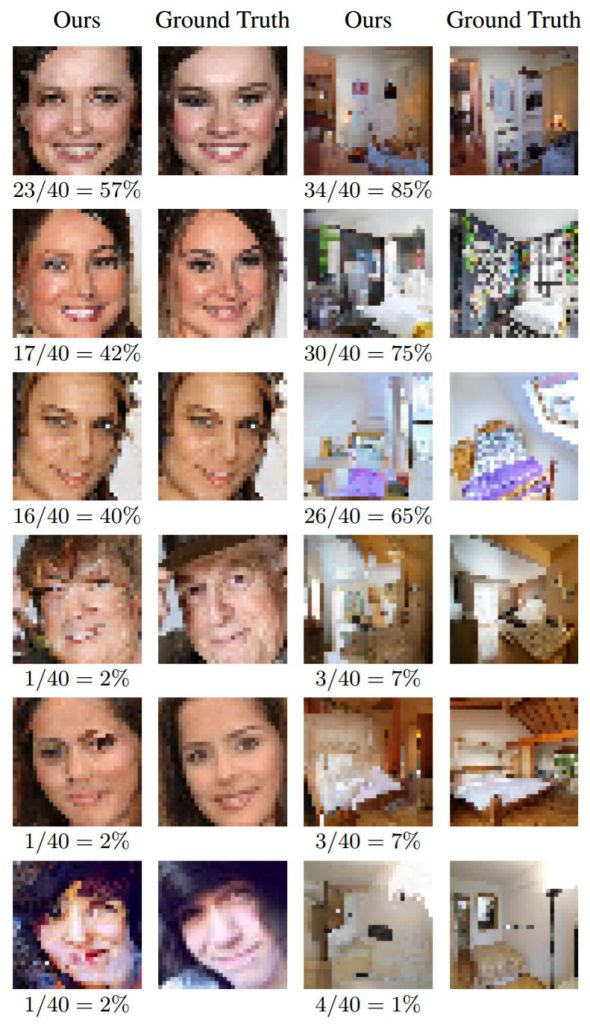 source: arxiv.org The best and worst rated images in the human study. The fractions below the images denote how many times a person choose that image over the ground truth.
